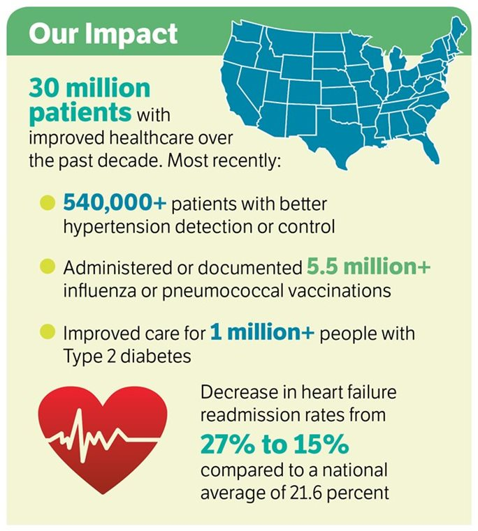 Our Impact Infographic