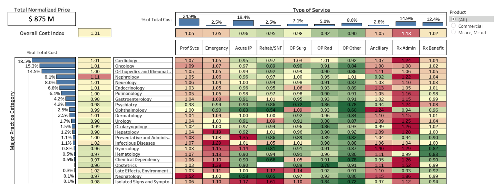 Total Cost Index: Major Practice Category vs. Type of Service