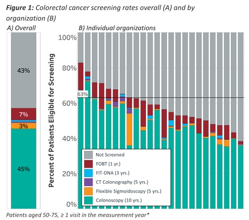 Colorectal Cancer Screen Rates Overall