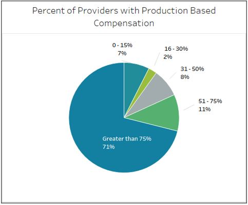 Percent of Providers with Production Based Compensation