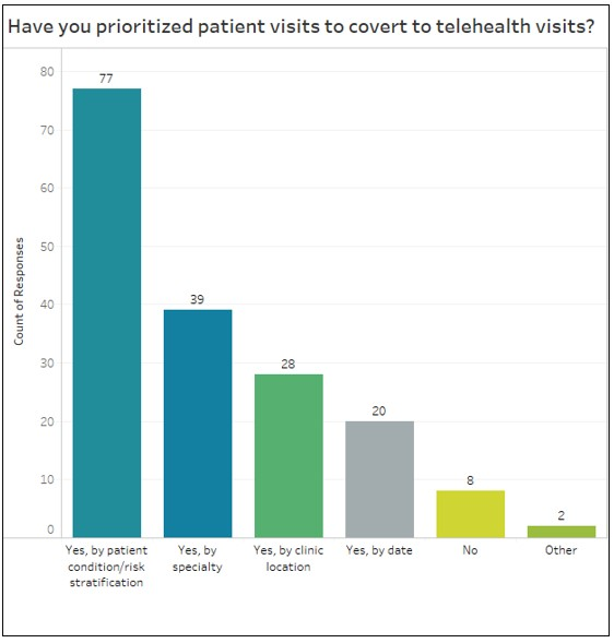 Telehealth Prioritized Visits
